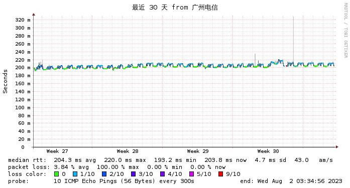 VPS77 德国法兰克福电信网络监测图