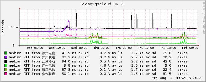 Gigsgigscloud网络情况监测图
