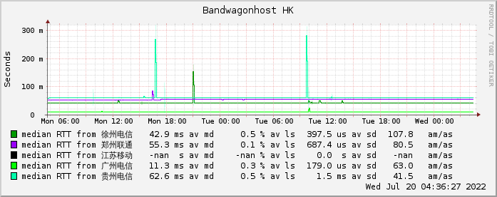 搬瓦工香港网络情况监测图