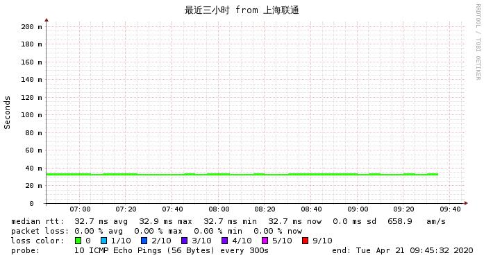 上海联通到搬瓦工香港PCCW最近3小时 网络监测图
