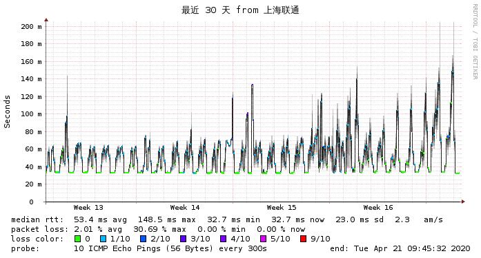 上海联通到搬瓦工香港PCCW最近30天 网络监测图