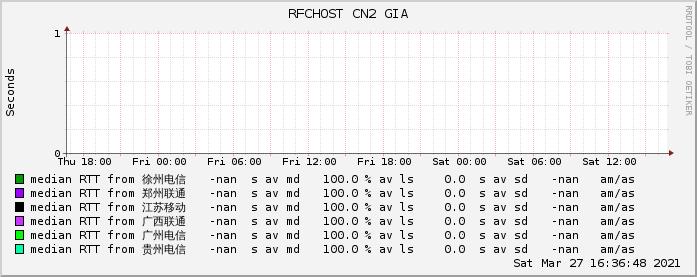 RFCHOST 美国安畅CN2 GIA网络监控