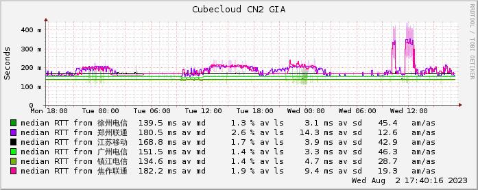 魔方云美西CN2 GIA网络情况监测图