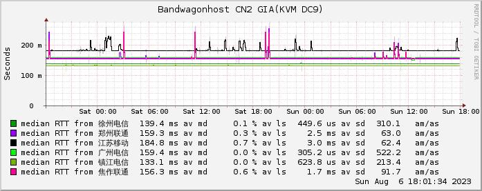 搬瓦工GIA CN2监测图