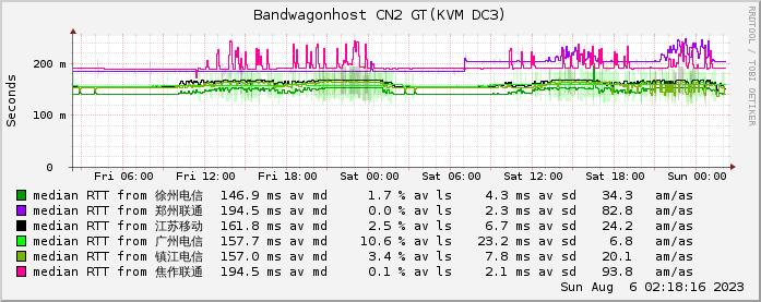搬瓦工QN GT CN2监测图