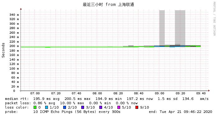 上海联通到搬瓦工DC3最近3小时 网络监测图