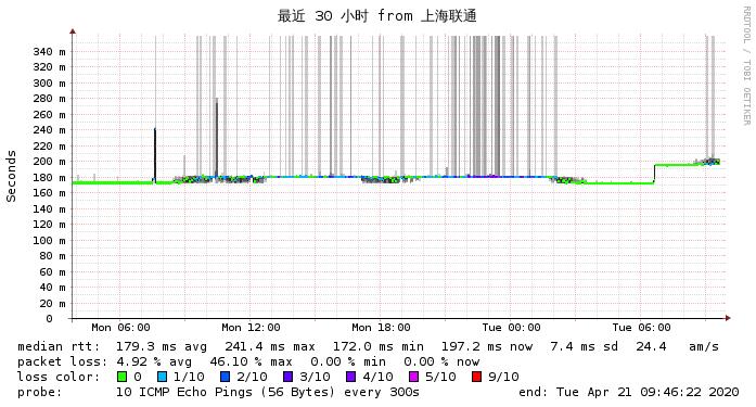 上海联通到搬瓦工DC3最近30小时 网络监测图
