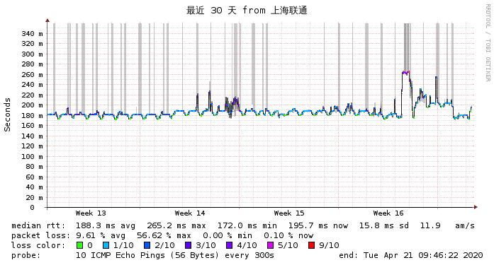 上海联通到搬瓦工DC3最近30天 网络监测图