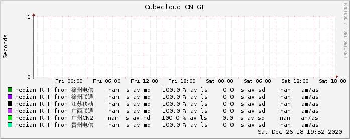 魔方云美西CN2 GT网络情况监测图