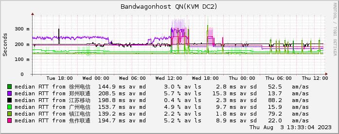 QN机房亚洲优化线路网络情况