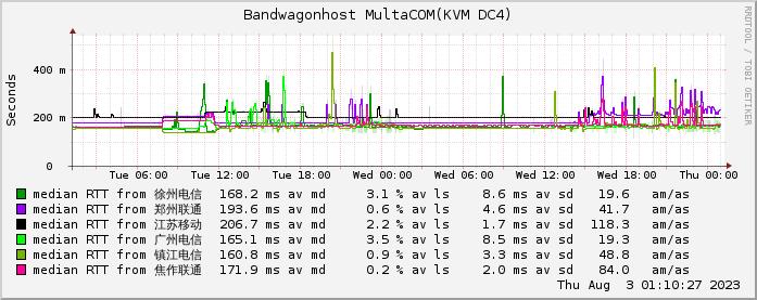 MultaCOM机房网络情况监测图