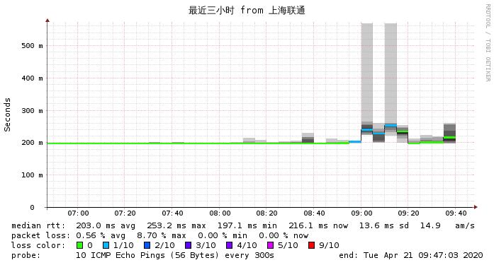 上海联通到搬瓦工MultaCOM最近3小时 网络监测图