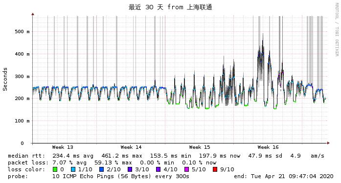 上海联通到搬瓦工MultaCOM最近30天 网络监测图