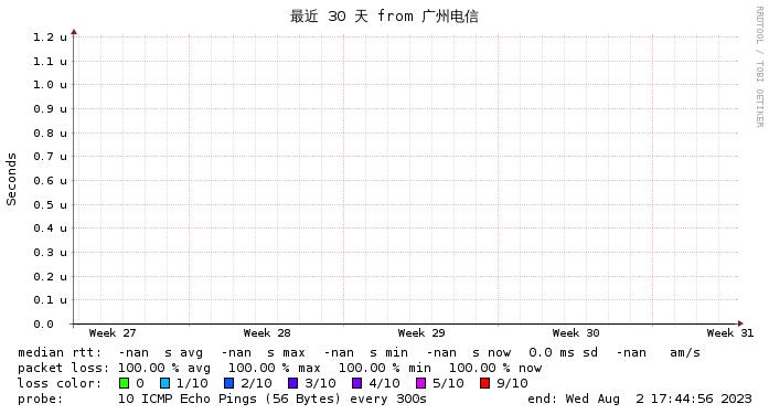 VPS77 Cera美国网络电信监测图