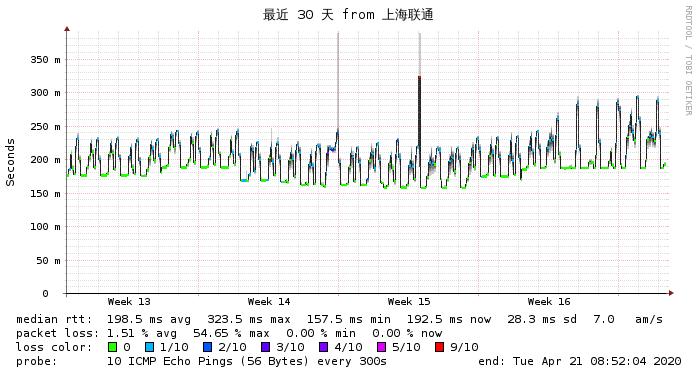 VPS77 Cera美国网络联通监测图