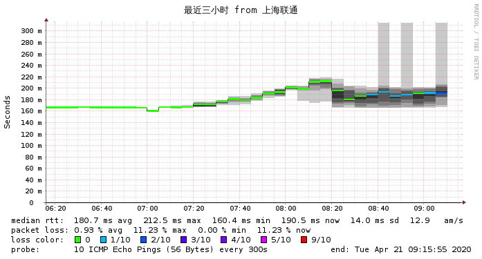 上海联通到搬瓦工Fremont最近3小时 网络监测图