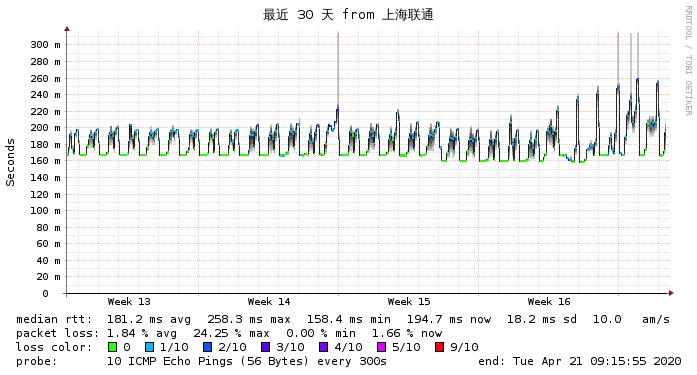上海联通到搬瓦工Fremont最近30天 网络监测图