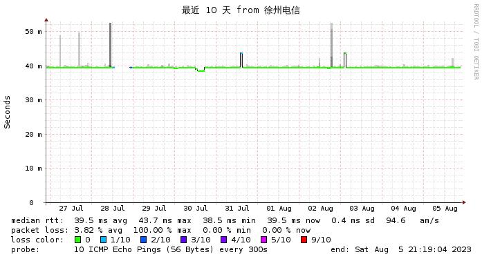 DMIT 香港HKG.Pro CN2 GIA 徐州电信