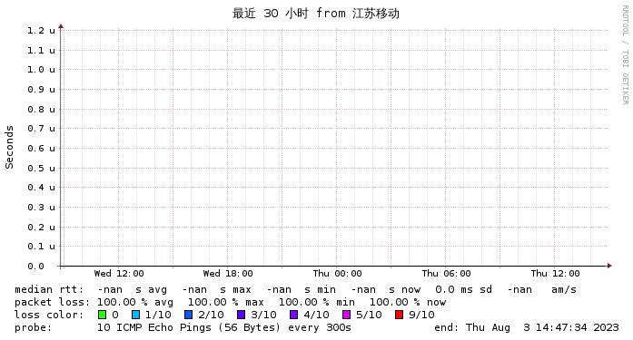 Gigsgigscloud香港V到联通网络情况监测图