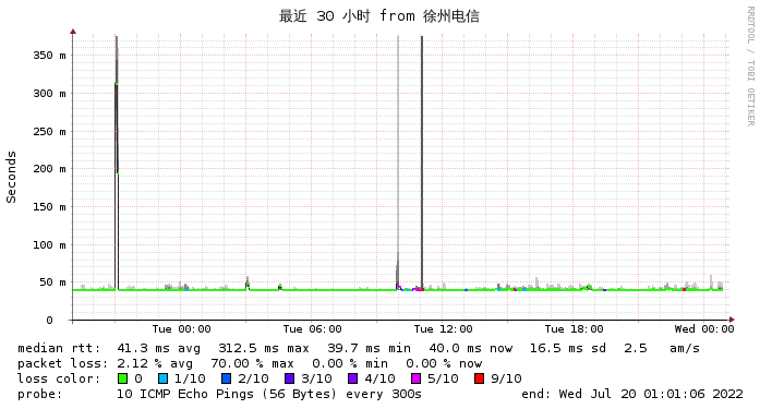 Gigsgigscloud香港V到电信网络情况监测图