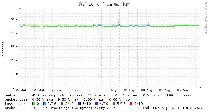 腾讯云香港轻量 CN2 GIA 徐州电信