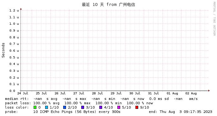 微基主机 沙田  GEN3  广州电信CN2