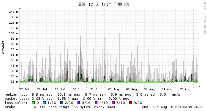 微基主机 香港 BGP CN2  电信线路