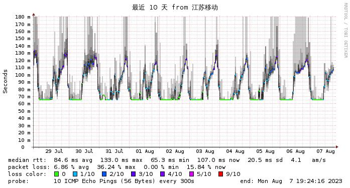 微基主机 香港 BGP CN2  江苏移动