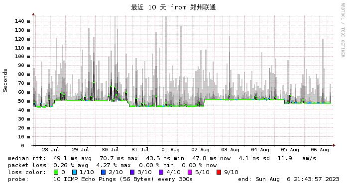 微基主机 香港 BGP CN2  徐州联通