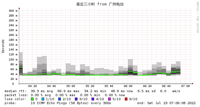 微基主机 香港 CERA  广州电信2