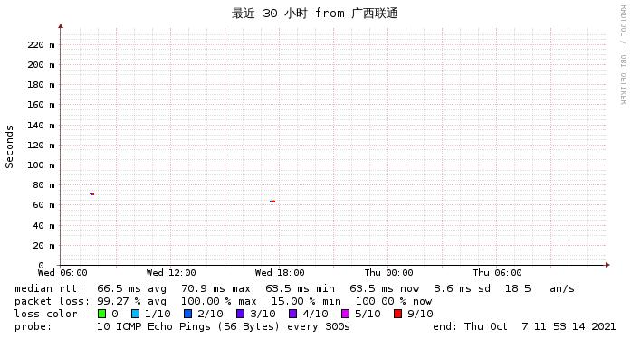 日本软银到广西联通三十小时监控图