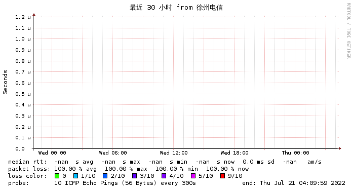 日本软银到徐州电信三十小时监控图