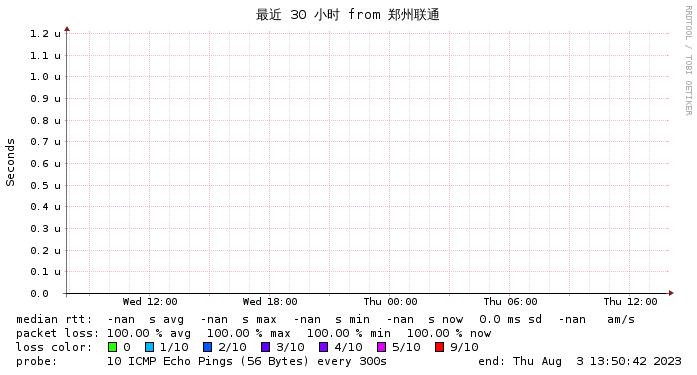 日本软银到河南联通三十小时监控图