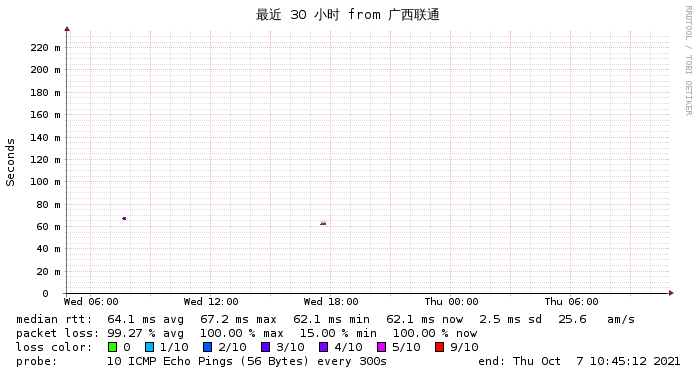 GGC日本软银到广西联通三十小时监控图