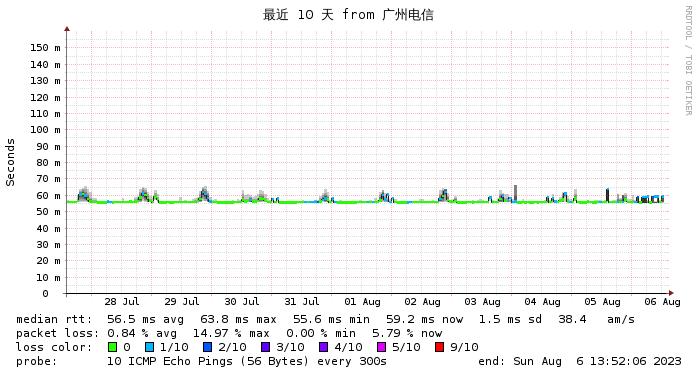 东京软银 广州电信线路