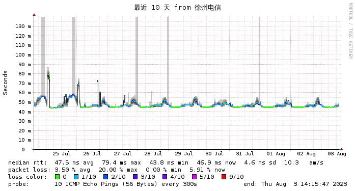 东京软银 徐州电信