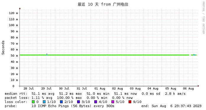 东京CN2 GIA 广州电信线路