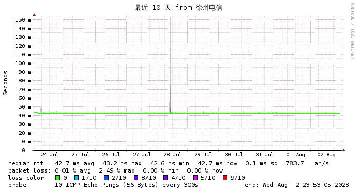 东京CN2 GIA 徐州电信