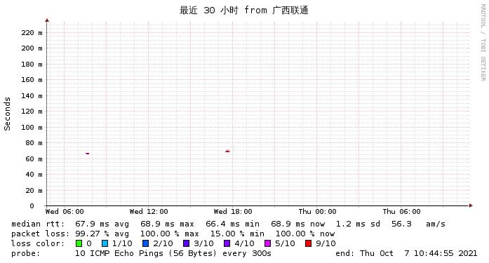 TMHhost日本软银到广西联通三十小时监控图