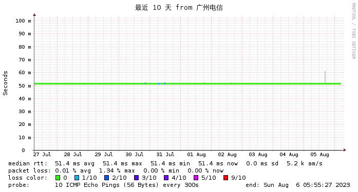 微基主机 日本CN2  电信线路