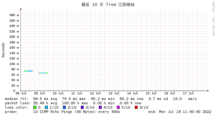 微基主机 日本CN2  江苏移动