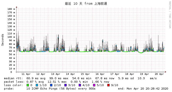 微基主机 日本CN2  上海联通
