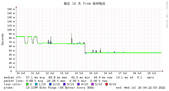 微基主机 日本CN2  徐州电信