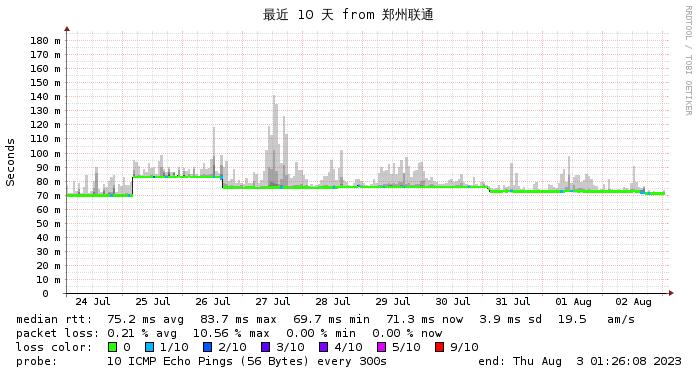 微基主机 日本CN2  徐州联通