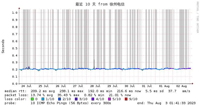 日本NTT监控 电信线路