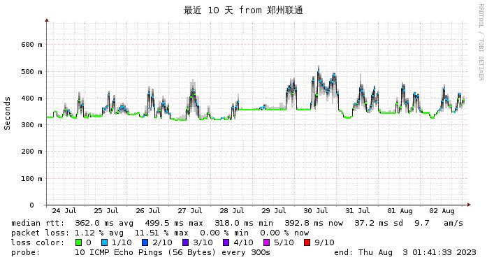 日本NTT监控 徐州联通