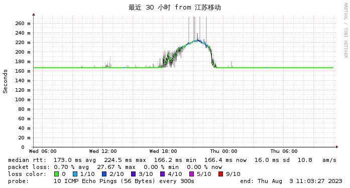 Gigsgigscloud 洛杉矶 CN2 GIA到联通网络情况监测图