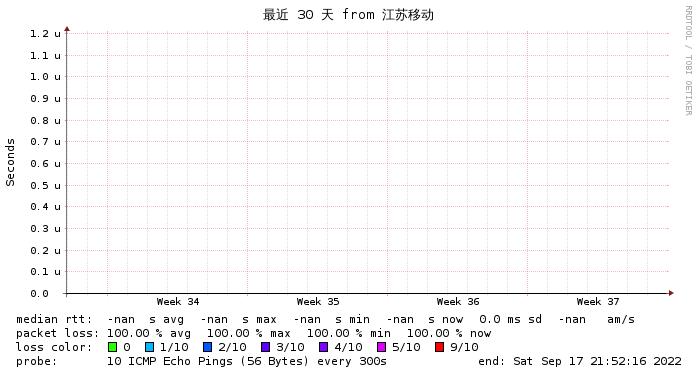 美西QuadraNET监控 江苏移动