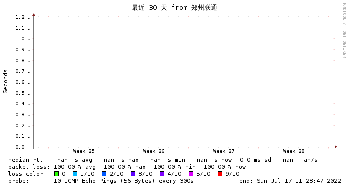美西QuadraNET监控 上海联通