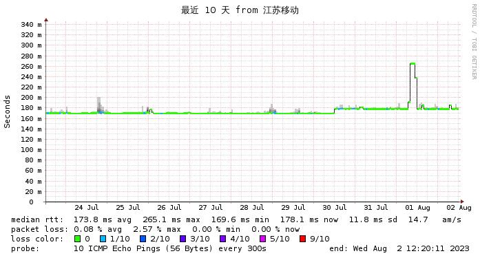 Wikihost 美国 9929线路  江苏移动